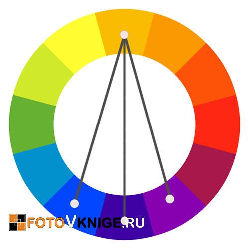 Цветовой круг и фотокниги
