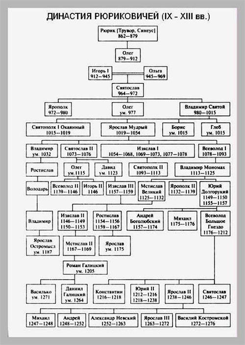 Схематичное семейное древо